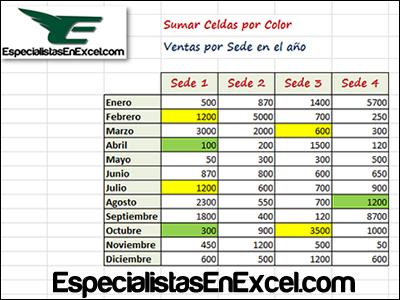 Para sumar celdas por color en Excel se hace importante el manejo de macros, ya que Excel no tiene una función que permita realizar esta tarea, aprende como realizar esta actividad.